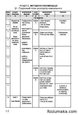 англійська мова 5 клас. календарне планування