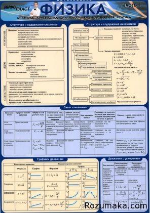 фізика. формули таблиці