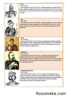 Історія України. Персоналії